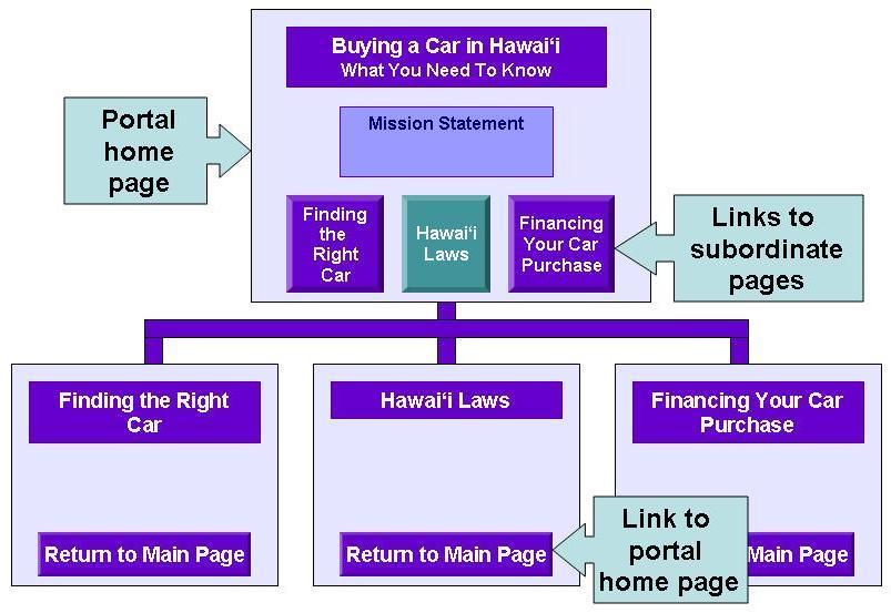 LIS 670 Web Portal Assignment