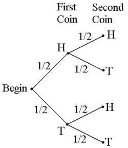 tree diagram for a fair coin flipping 5d tree methods wiring diagram for a mercury outboard