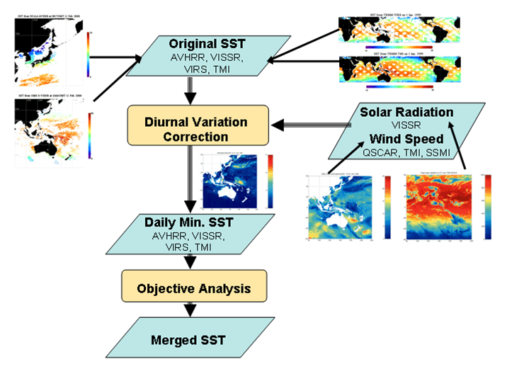 Infrared And Microwave Remote Sensing Of Sea Surface Temperature Sst