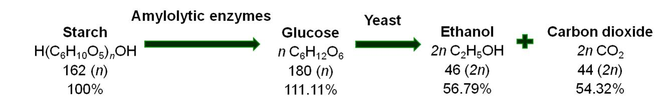 Image result for sugar to alcohol reaction