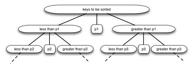 quick sort algorithm in daa