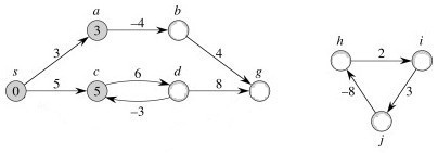 ICS 311 #18: Single Source Shortest Paths
