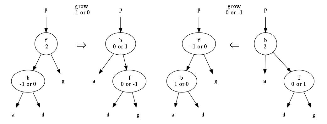 Programming Adelson-Velskii, Landis Trees