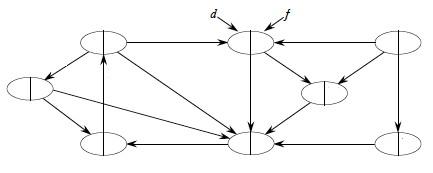 ICS 311 #14A: Graphs
